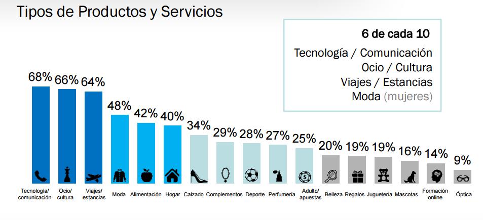 compras online por sectores en 2015 en España