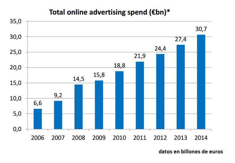 inversión en marketing digital en Europa