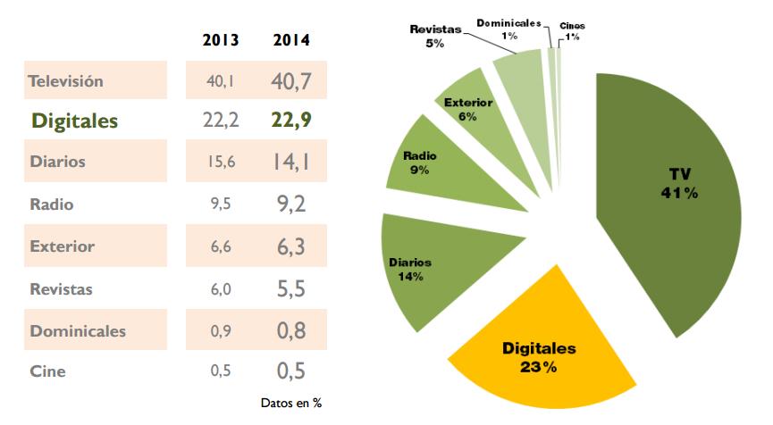 publicidad en medios digitales en España