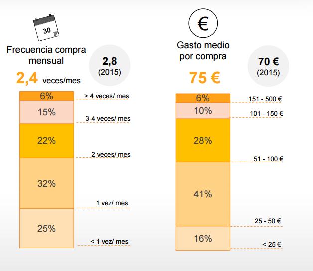 Frecuencia de compra online y gasto medio en e-commerce