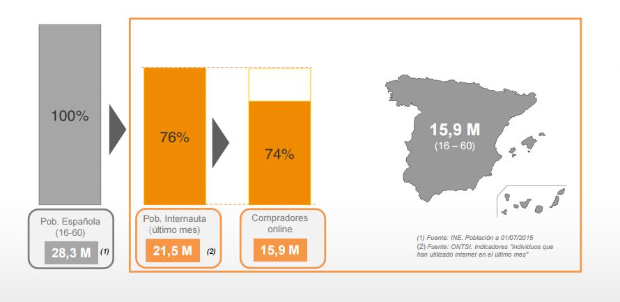 estudio sobre comercio electrónico en España 2016