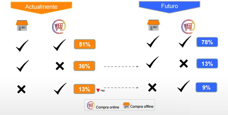 evolución de compradores online vs offline