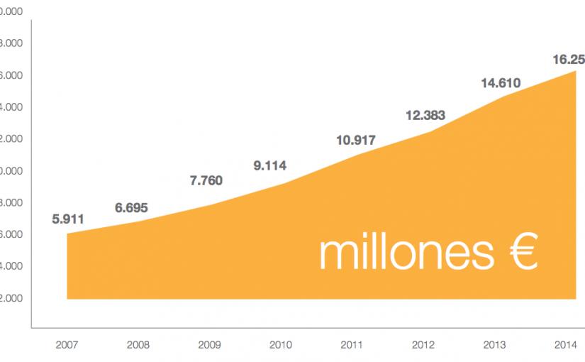Evolución del comercio electrónico en España en los últimos 5 años