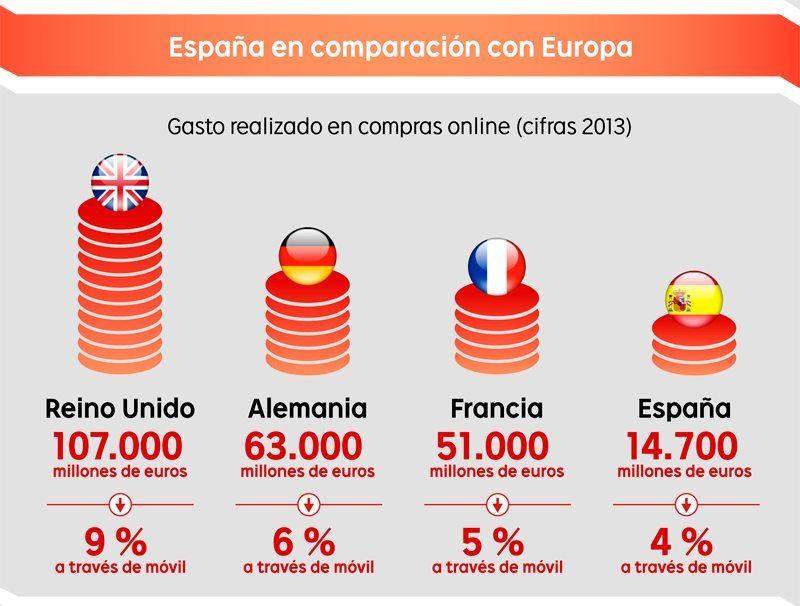 gasto anual en comercio electrónico