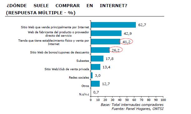 donde compran en Internet los españoles